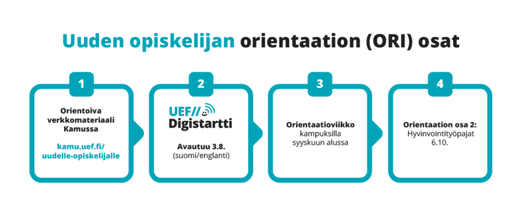 Uuden opiskelijan orientaation (ORI) osat: 1. Orientoiva verkkomateriaali Kamussa, 2. Digistartti (avautuu 3.8.)., 3. Orientaatioviikko syyskuun alussa kampuksilla, 4. Hyvinvointityöpajat 6.10.