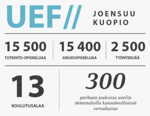 UEF // Joensuu - Kuopio, 15 500 tutkinto-opiskelijaa, 15 400 aikuisopiskelijaa, 2 500 työntekijää, 13 koulutusalaa, 300 parhaan joukossa useilla tieteenaloilla kansainvälisissä vertailuissa.