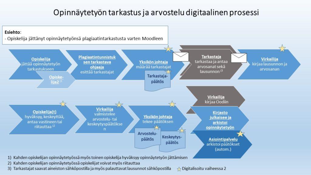 Opinnäytetyön tarkastus ja arvostelu digitaalinen prosessikuvaus