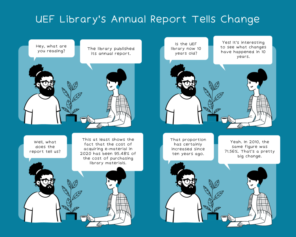 Comic strip. UEF Library's annual report tells change. 2 people (P) discussing. P1: What are you reading? P2: Library published its annual report. P1: Is UEF library now 10 years old? P2: Yes! Interesting to see what changed in 10 years. P1: Pick a detail from the report. P2: The the cost of acquiring e-material in 2020 was 95.48% of the cost of purchasing library materials. P1: That certainly increased in 10 years. P2: In 2010, the same figure was 71.56%. That's a big change.